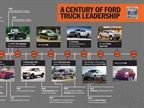 Ford Celebrates 100 Years of Work Trucks