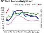 Spot Market Freight Availability Second Best on Record, Rates Up from 2013