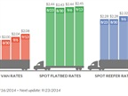Spot Freight Rates Gain in Latest Weekly Report