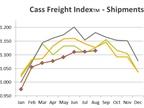 Latest Freight Shipment, Spending Levels Show Economic Uncertainty