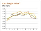 Cass Freight Index Performing Well Despite December Decline