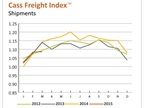 Cass Freight Index Shows Increasing Shipments, Spending