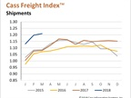 Overall Freight, Spending Post Double-Digit Gains in March; Truckload, Intermodal Rates Jump