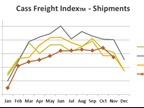 Report: Overall Freight Shipping Levels, Rates Better than They First Look
