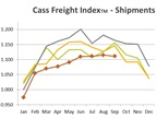 Freight Index Disappoints After Offering 'False Hope'