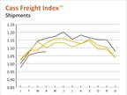 Freight Shipments, Rates Well Below Year Earlier Levels