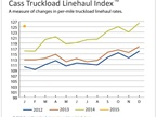 Truckload Linehaul Rates Increase Nearly 8%, Intermodal Declines Slightly