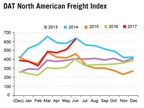 Monthly Spot Truckload Market Gauge at Highest Level in 3 Years