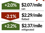 Spot Truckload Market Volume Jumps, Rates Move Higher