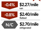 Demand for Spot Truckload Capacity Slows, Rates Edge Slightly Lower