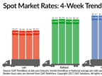 Spot Reefer Rate Hits 3-Year High, Van Lanes Surge