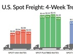 Spot Market Freight Rates Dip from a Week Ago