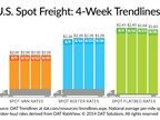 Spot Market Freight Availability Increases, Rates Move Little