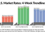 Spot Market Freight Rates Hardly Improve Over Previous Week