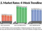 Spot Freight Rates Stagnate Over Past Week