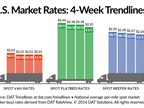 Average Spot Market Van Rate Steady; Reefers, Flatbeds Down