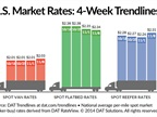 Spot Market Reefer, Van Rates Improve