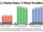 Spot Market Freight Rates Improve Over Previous Week