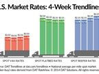 Van, Reefer Rates Improve on Spot Freight Market