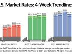 Spot Market Freight Rates Down Over Past Week