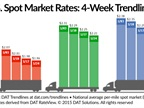 Spot Freight Rates Fall as Capacity Increases, Available Loads Decline
