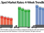 Spot Market Rates Continue Drifting Down