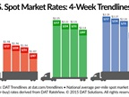 Spot Market Rates Continue Decline Despite Increased Freight Availability