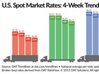 Spot Freight Rates Continue Decline as Capacity Rebounds