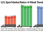 Spot Freight Rates Recover Over Past Week