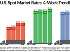 Flatbeds Post Only Increase in Spot Market Rates Over Past Week