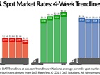 Spot Market Freight Availability Increases, Flatbed Rates Higher