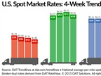 Spot Freight Rates Drift Down Over Past Week