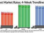 Spot Market Freight, Rates Remain Mixed Proposition