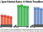 Spot Freight Rates Weaken as Capacity Increases