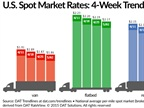 Spot Market Freight Rates Continue Slipping