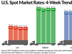 Spot Market Freight Availability Slips, Rates Move Little
