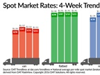 Spot Truckload Freight Rates, Volume Fail to Post Gains