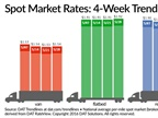 Spot Van, Flatbed Rates Inch Upward Amid Higher Freight Levels
