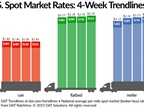 Spot Market Flatbed, Reefer Rates Edge Higher
