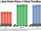 Spot Freight Rates Steady, Roadcheck Could Push Them Higher