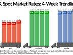 Spot Freight Rates Increase Across the Board