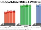 Spot Freight Rates Drop Over Past Week