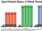 Spot Truckload Freight Rates Post Weekly, Monthly Gains