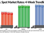 Spot Freight Rates Ease Slightly Despite Increased Cargo