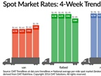 Spot Freight Rates Surge Over Past Week Following Best Month This Year