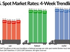 Spot Van, Refrigerated Freight Rates Improve Slightly