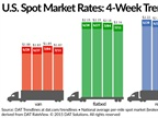 Spot Market Freight Rates, Available Loads Drop