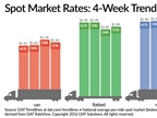 Spot Truckload Freight Volume Falls, Flatbed Rates Gain