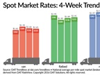 Spot Market Van, Reefer Rates Fall From Seasonal Highs