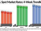 Spot Market Freight Rates Continue Downward, Seasonal Trend